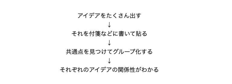 KJ-method